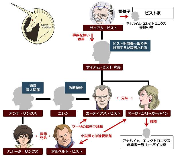 ビスト家 家系図